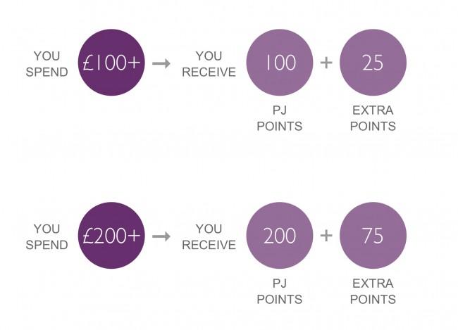 PJ Points Loyalty Programme
